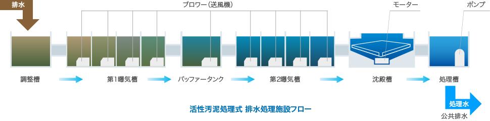 排水処理の流れ