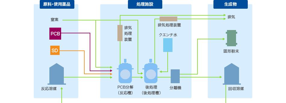 PCB無害化処理