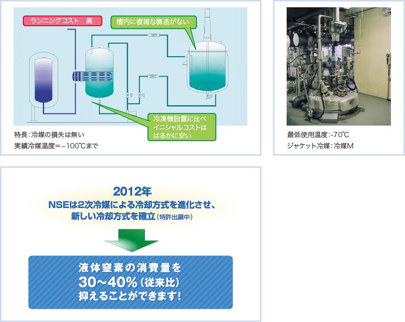 2次冷媒による冷却方式(液体窒素間接冷却)