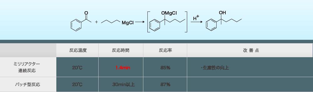 2.グリニャール(Grignard)反応