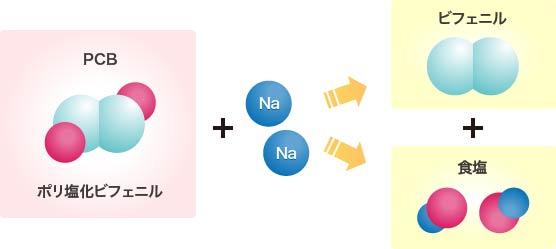 PCB等の化学的な分解反応